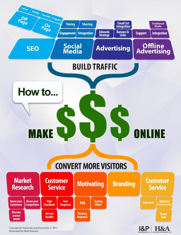 How-to-make-money-with-social-media-marketing-791x1024
